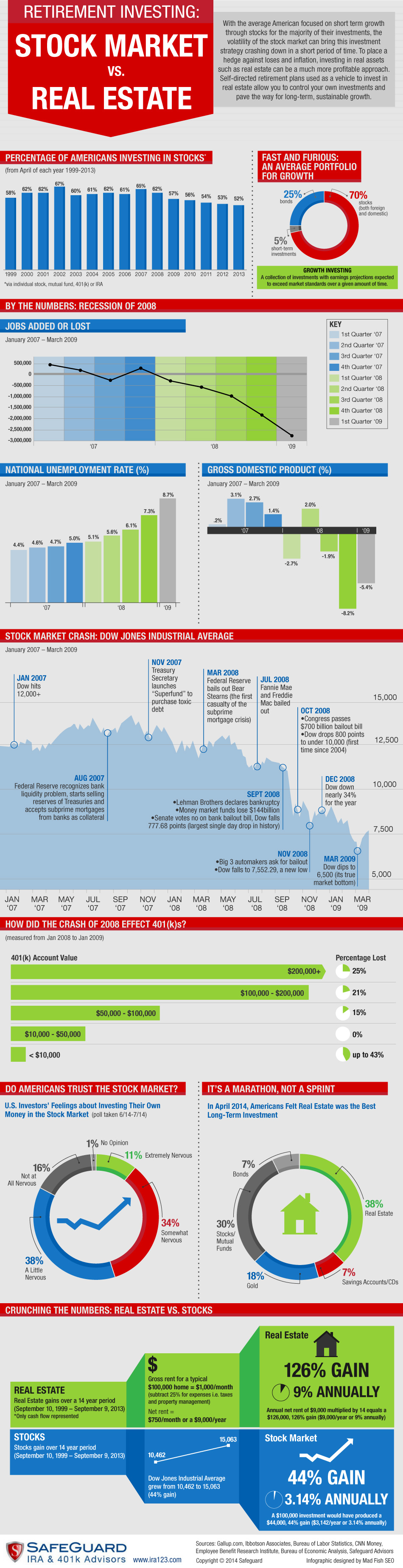 Safeguard-Infographic_Real-Estate-vs-Stocks_Sep-2014