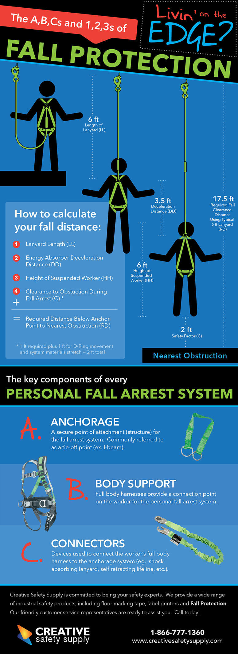 fall-arrest-infographic