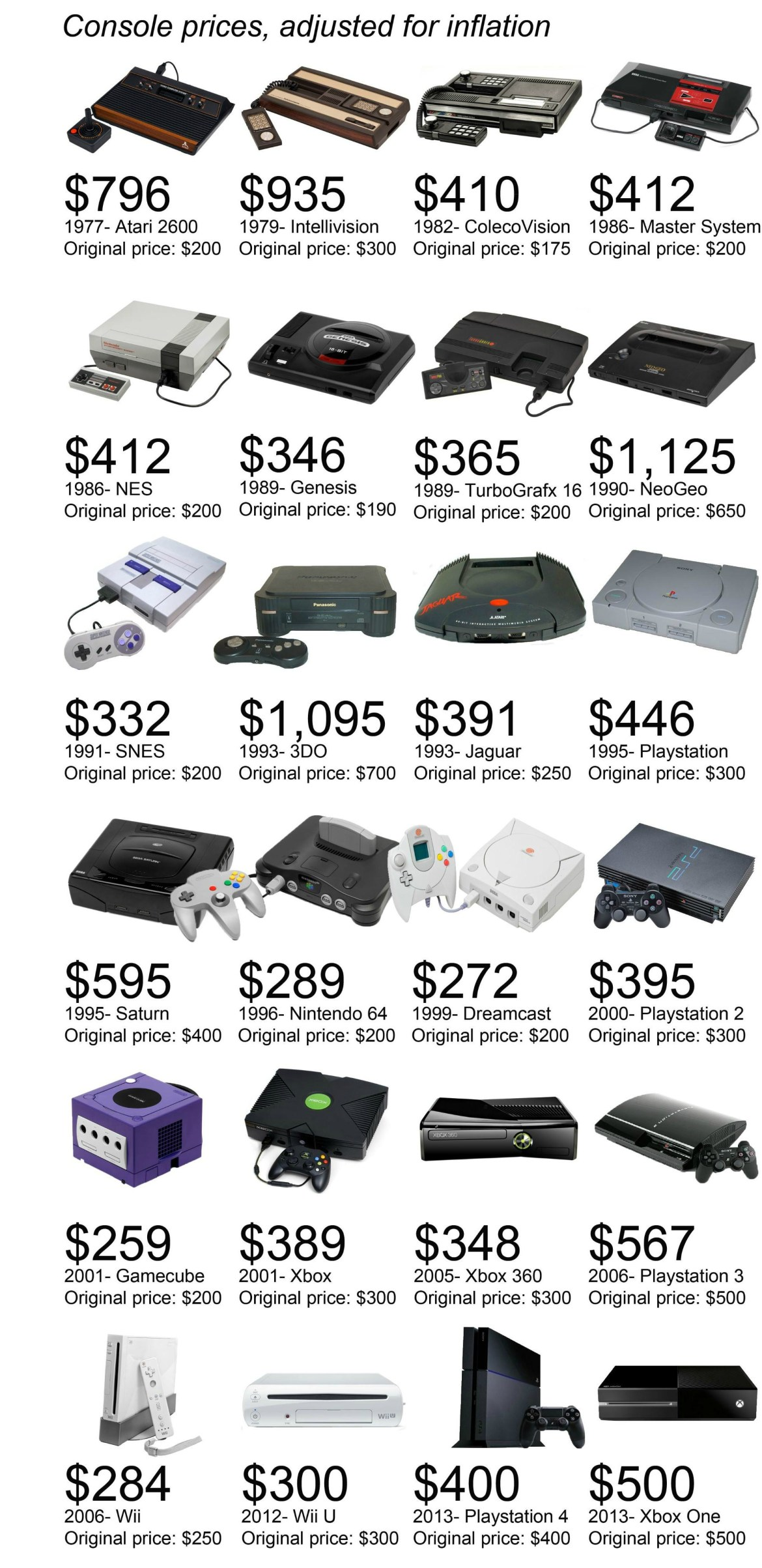 Console Price Inflation