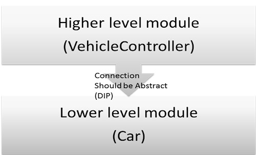 Inversion-of-Control-Pattern-1