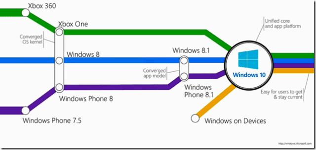 windows10-evolution