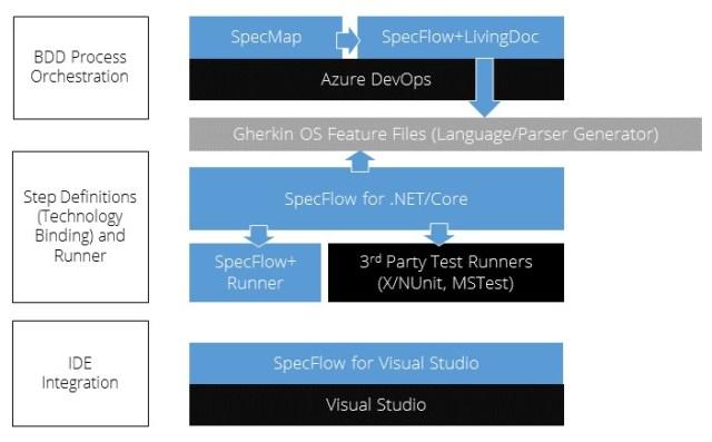 SpecFlow architecture and Visual Studio