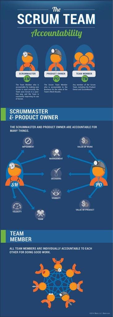Top 40 Agile Scrum Interview Questions - The Scrum Team accountability