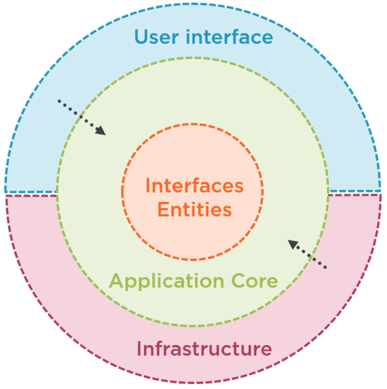 Clean architecture circle - Adding an API using ASP.NET Core