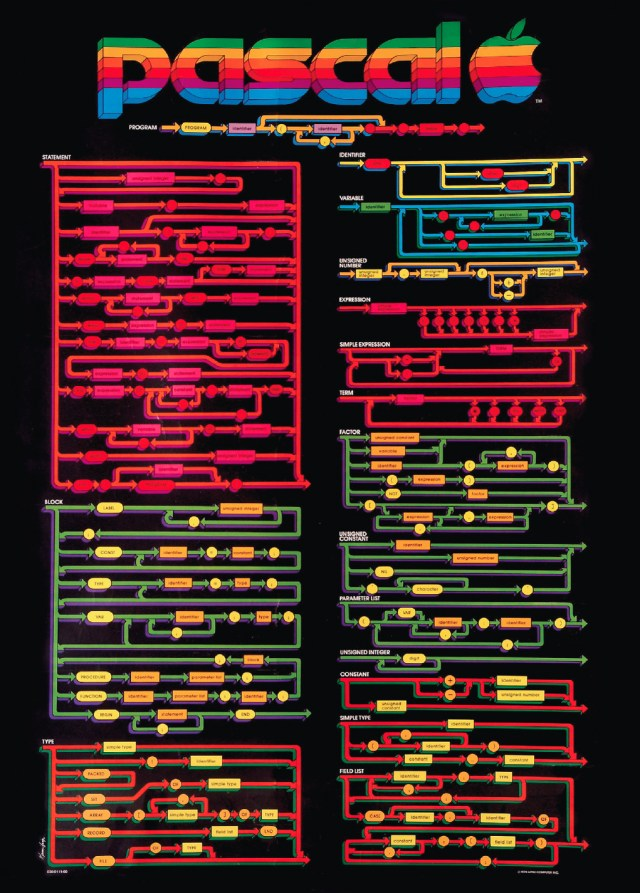 Poster of Pascal's syntax diagrams strongly identified with Pascal - Fifty years of Pascal