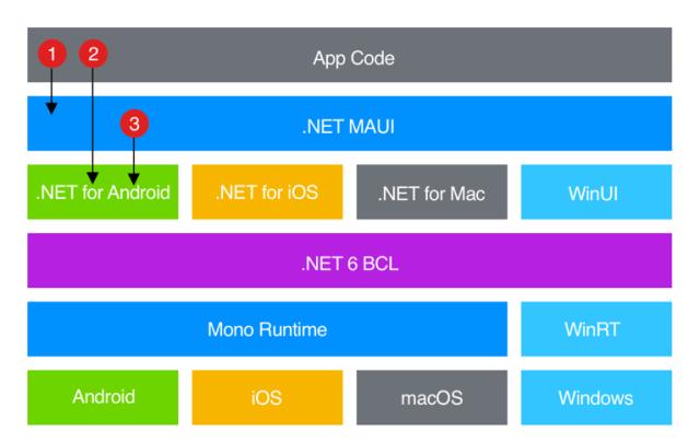 MAUI architecture - Install MAUI with Visual Studio 2022
