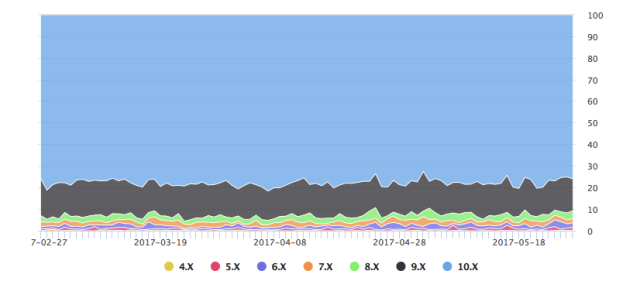 Distribution of iOS platform - This is Swift!