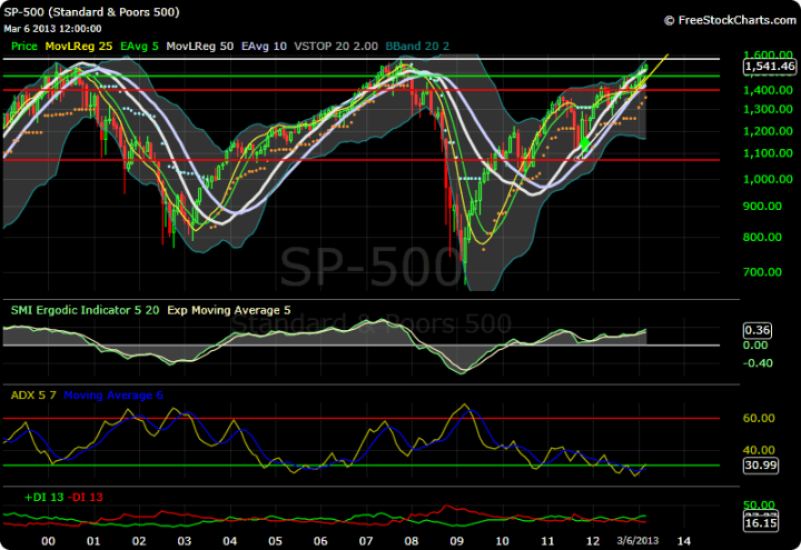 S and P monthly chart