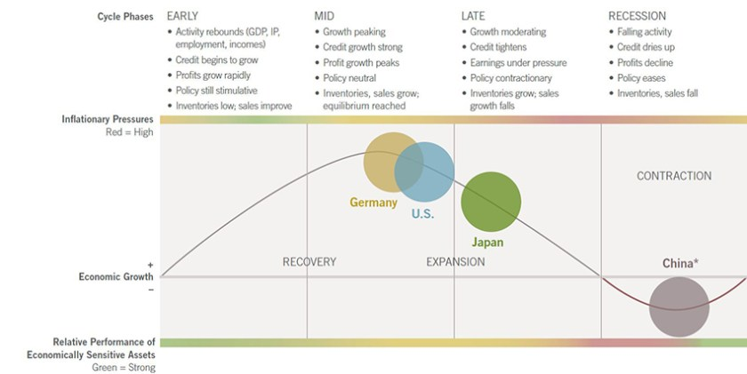 Fidelity March 2016 Economic Cycle