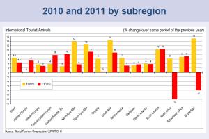 Arrivi Turistici nel 2010 e 2011 per zone