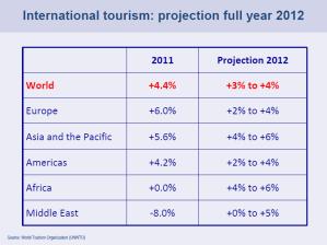 Dati Turismo 2011