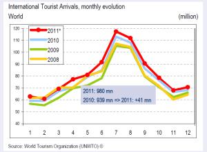 Arrivi turistici nel 2011