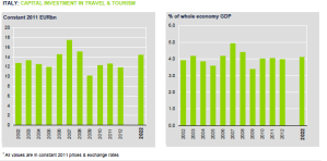 Investimenti vaiggi e turismo 2011 in Italia