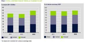 contributo totale viaggi e turismo al PIL  italia 2011