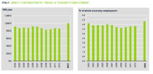 Viaggi e turismo: posti di lavoro diretti in italia 2011