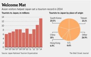 Giappone turismo 2014