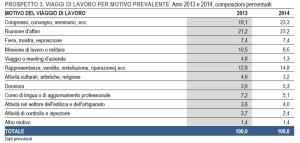 viaggi di lavoro Italia 2014