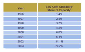 share mercato vettori Low Cost