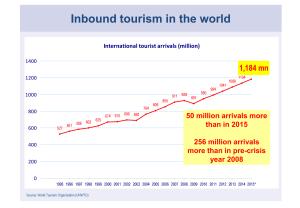 storico arrivi crescita turismo internazionale 2030