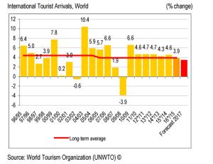 turismo dal 1995 al 2016, grafico