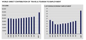 contributo diretto del turismo all'occupazione globale