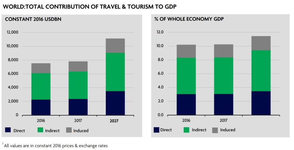 contributo totale del turismo al PIL globale