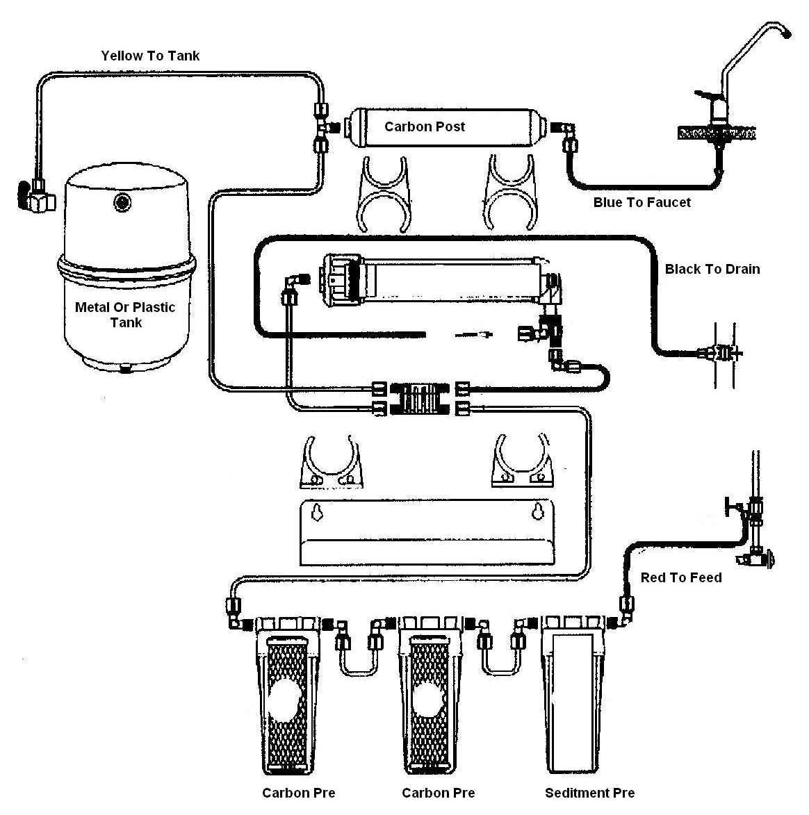 Water Softener Water Softener And Reverse Osmosis Setup