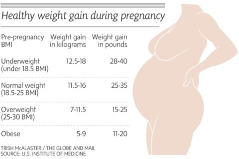 weight-gain-in-pregnancy-chart