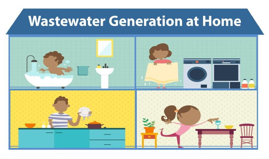 Wastewater Generation at Home - Maynilad PH