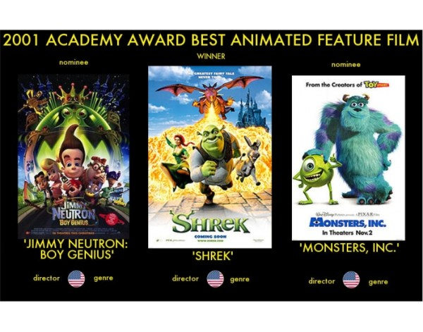 2001 Academy Award Best Animated Feature Film - PurposeGames