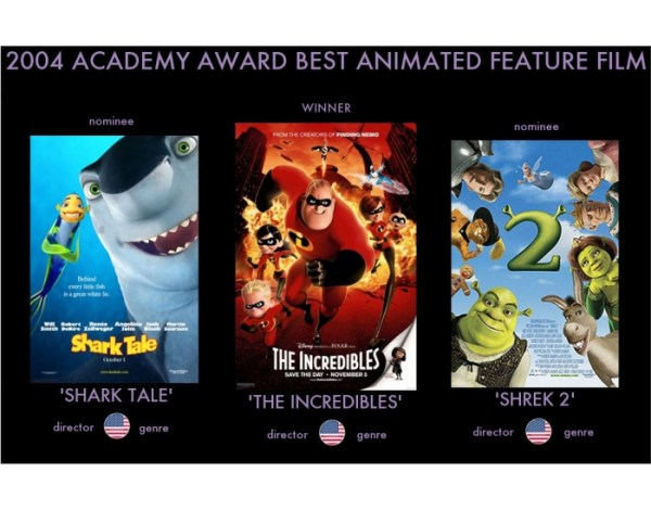2004 Academy Award Best Animated Feature Film - PurposeGames