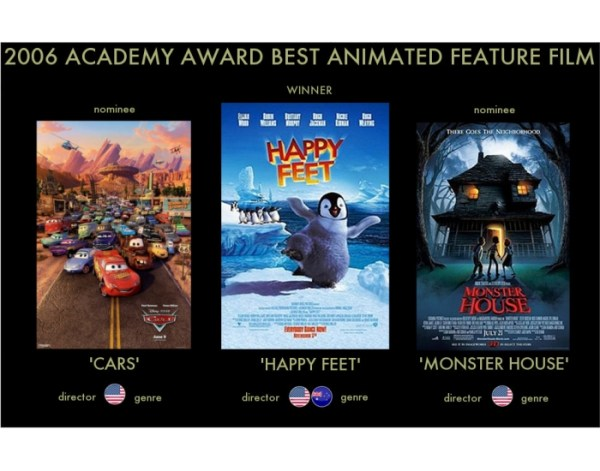 2006 Academy Award Best Animated Feature Film - PurposeGames