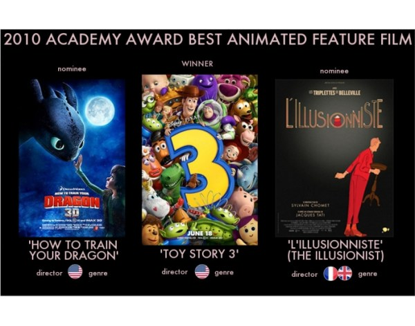 Game Statistics - 2010 Academy Award Best Animated Feature ...