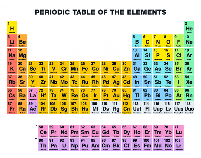 Periodic table elements with names and symbols for Name for the table
