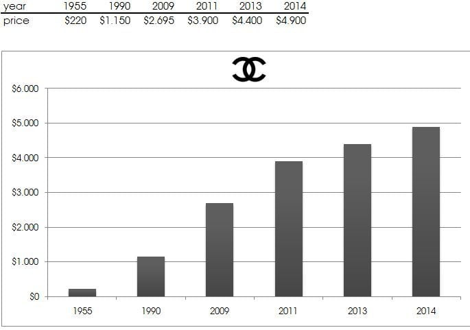 chanel-price-increase-over-the-years-31