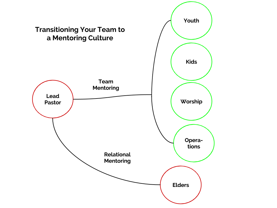 Transitioning your team to mentoring (2)
