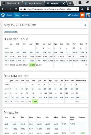 Screenshot Trafik Blog Pursuingmydream Sejak 2009 Hingga Mei 2013