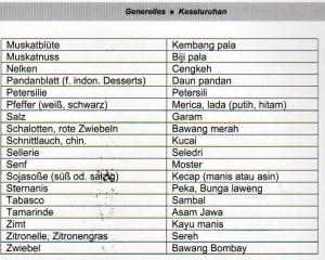 Terjemahan Jerman Indonesia Bahan Makanan