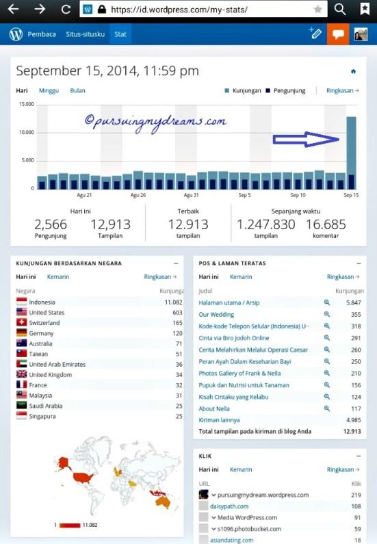 12.900 Trafik terbaik yang dicapai dalam sehari selama 6 tahun ini ngeblog