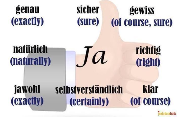 Iya bahasa Jerman berbgai variasi. Das Wort Ja in verschiedenen Varianten