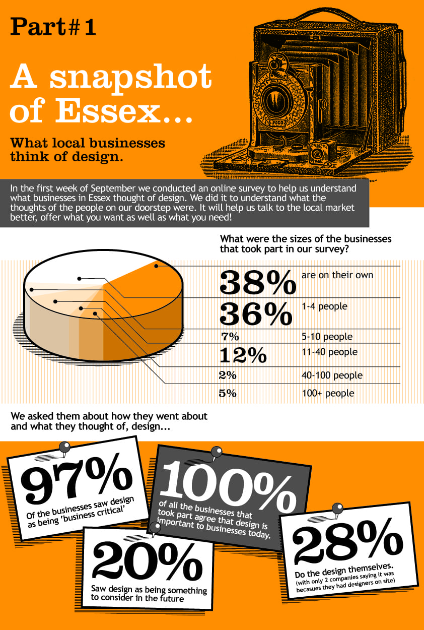 What does Essex think of design? Who did the survey?