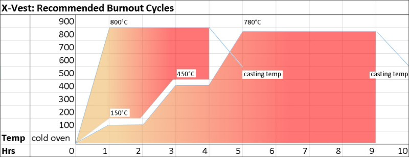 Burnout Process