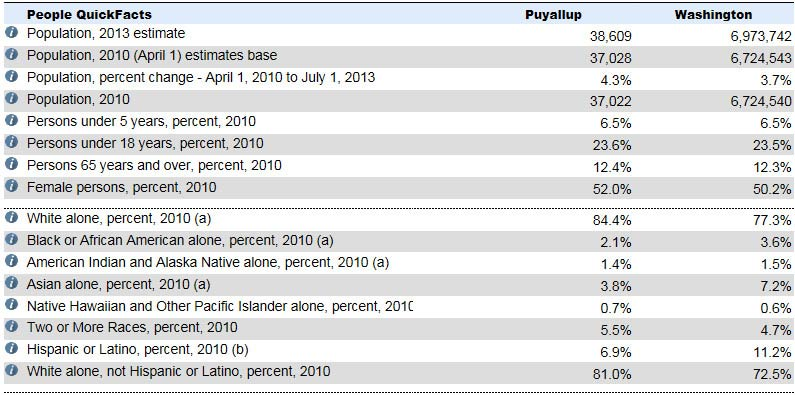 Puyallup Ethnicity and Population Data