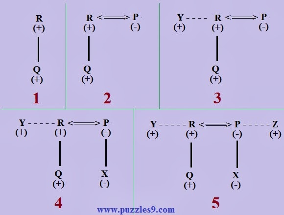 puzzles9 - soution of aptitude questions - blood relations type questions with answers