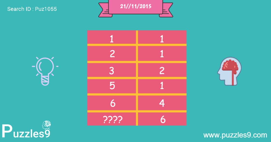 Missing Number Puzzles : Just Replace Question Mark With Number : 21-11-2015 | puz1055