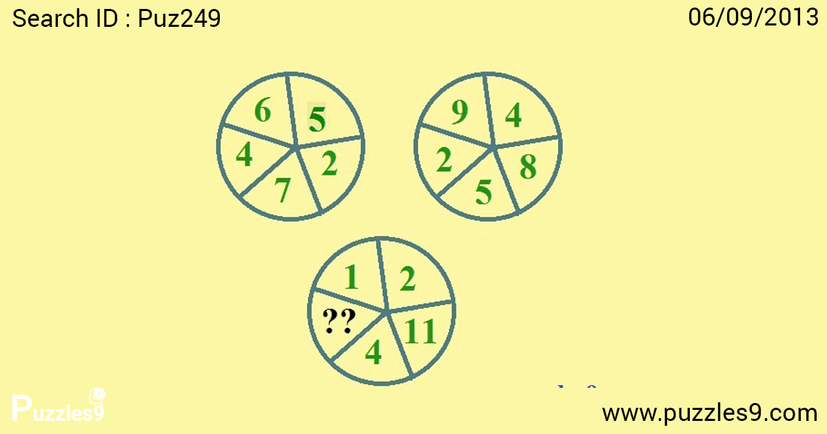 Find the missing number in the Circle : missing number