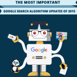 Google Search Algorithm A Look Back