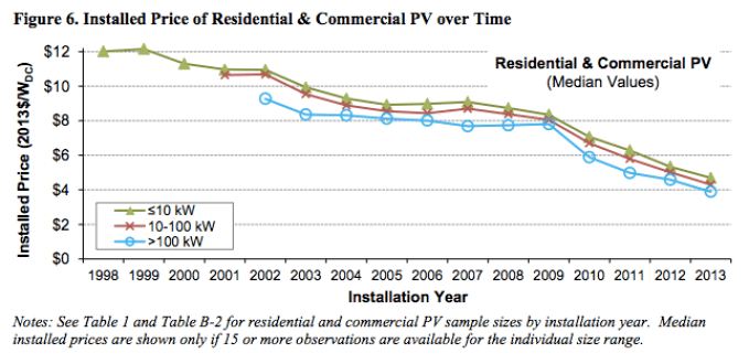 solar_price_plummet