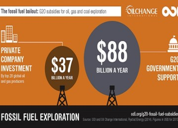 Fossil fuel subsidies, why is this still a thing?
