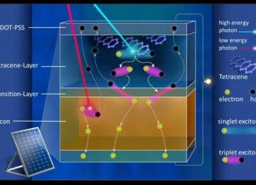 How theoretical limits for silicon solar cells of 29.3 percent can be abolished
